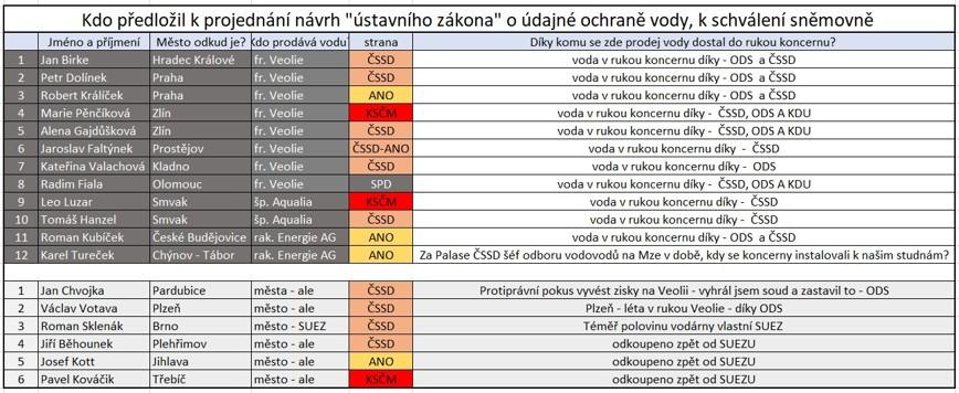 Seznam poslanců